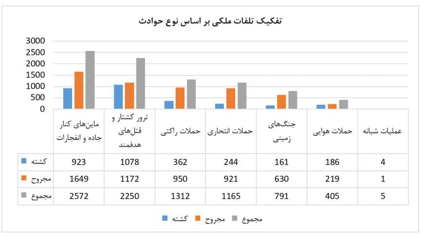 کمیسیون حقوق بشر: 8500 غیرنظامی در سال 2020 در افغانستان کشته و زخمی شدند